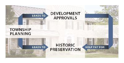 Historic Preservation Graphic